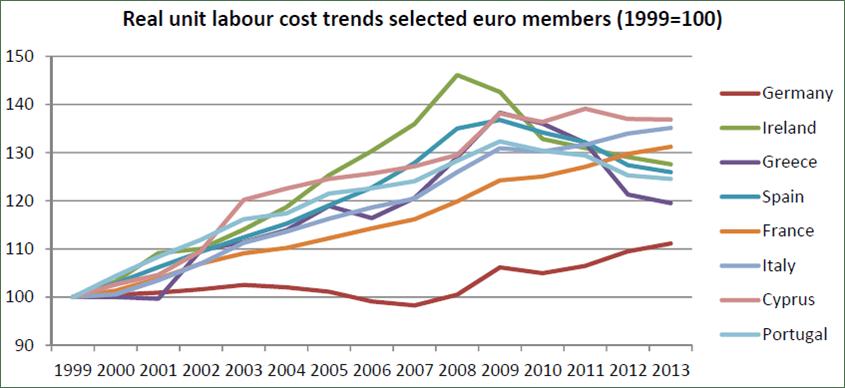 costo del lavoro unitario