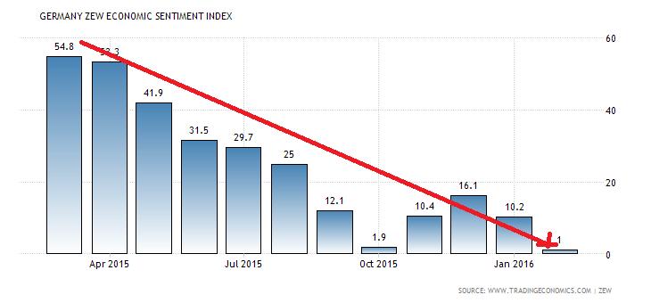 germany-zew-economic-sentiment-index (1)