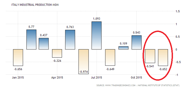 italy-industrial-production-mom (1)