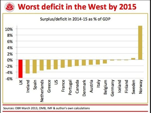 uk-deficit-worst-in-west-by-2015-200313
