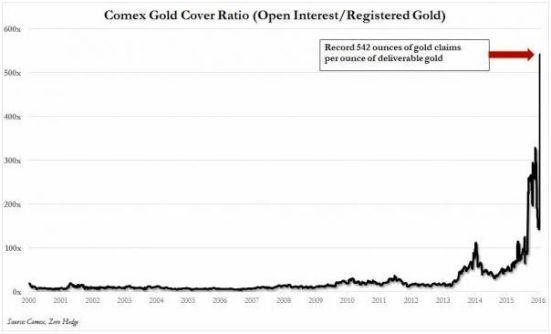FireShot Screen Capture #177 - 'BlackRock Suspends ETF Issuance Due To _Surging Demand For Gold_ I Zero Hedge' - www_zerohedge_com_news_2016-03-04_blackrock-suspends-gold-etf-issuance-due-demand-gold