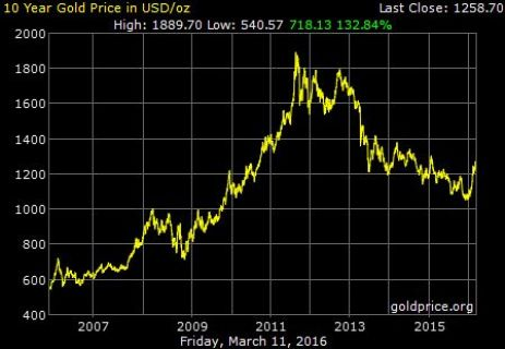 FireShot Screen Capture #192 - 'Gold Price History' - goldprice_org_gold-price-history_ht