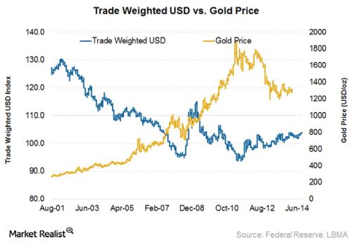 USD-vs.-gold-price1