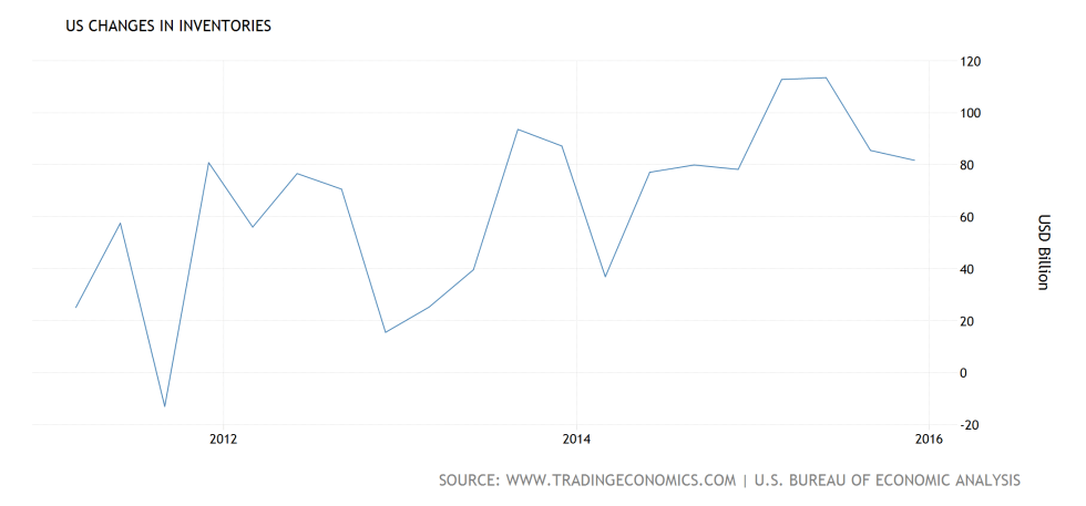 united-states-changes-in-inventories@3x