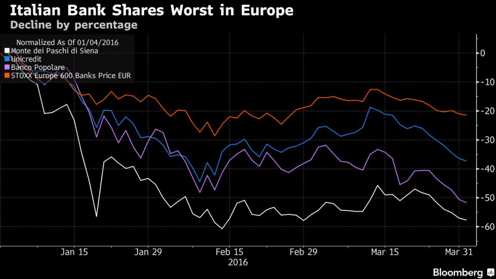 azioni bancarie italiane vs media europea