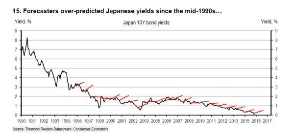 japan tsy forecast_0