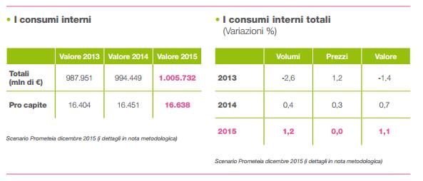 TREND CONSUMI 2013-2015