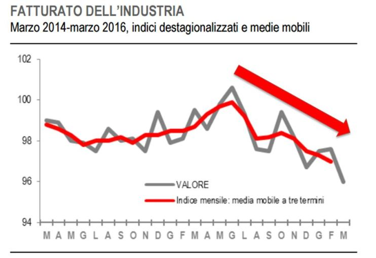 Fatturato ISTAT