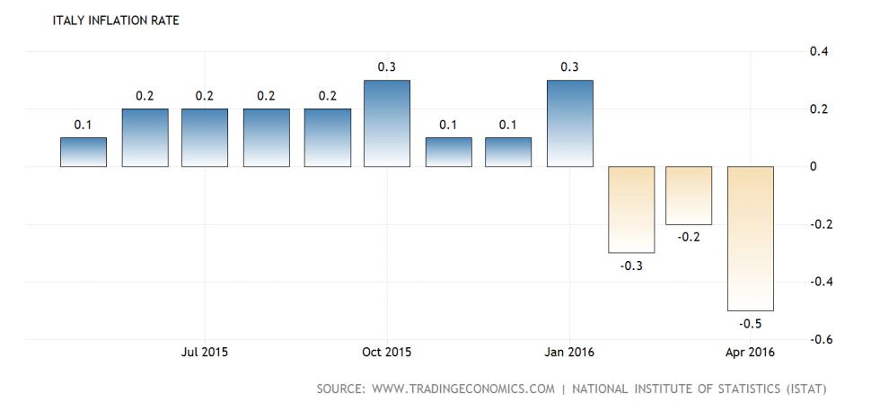 italy-inflation-cpi@2x