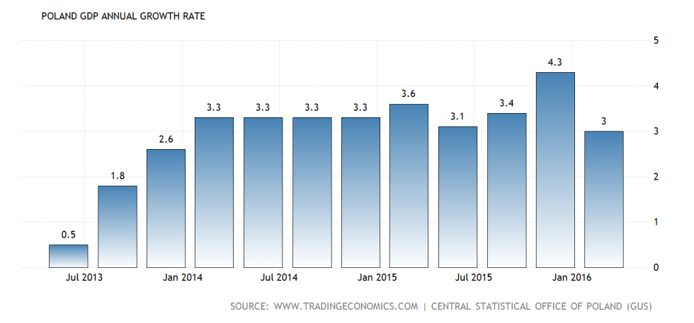 poland-gdp-growth-annual@2x