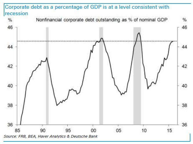 DB corporate debt as % of GDP