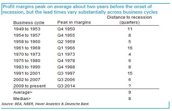 DB recession timing