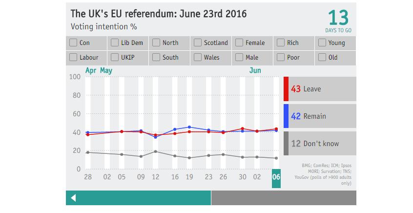 brexit polls