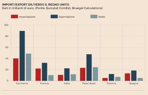 FireShot Screen Capture #349 - 'Export, investimenti, derivati_ chi è più esposto con la Gran Bretagna - Il Sole 24 ORE' - www_ilsole24ore_com_art_mondo_2016-07-06_export-investimenti-derivati-chi-e-pi