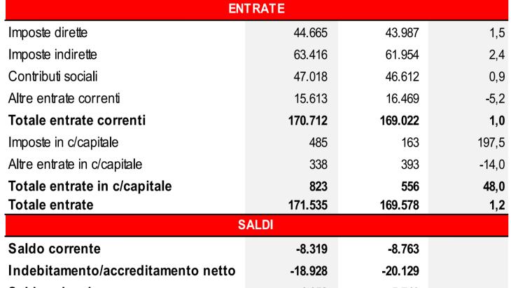 ISTAT: AUMENTANO LE TASSE, CONSUMI AL PALO