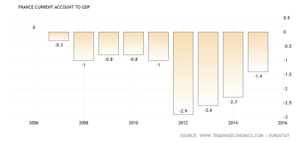 france-current-account-to-gdp@2x