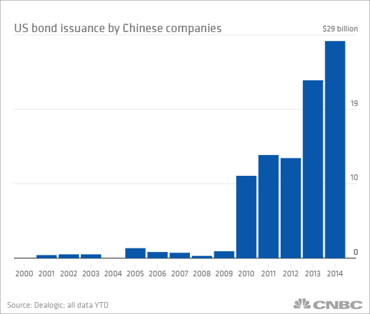 us bond from china