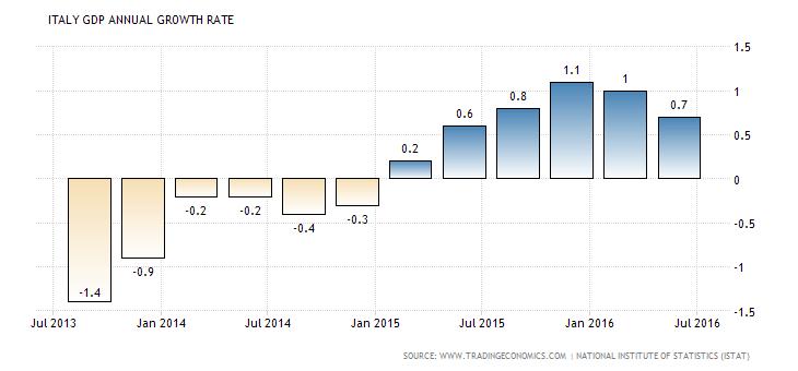 RALLENTA LA CRESCITA DEL PIL….MA NON SIAMO MICA IN CRISI…E' SOLO EFFETTO DELL'EURO