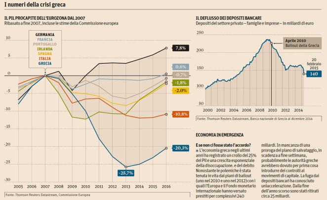 20150225-numeri-crisi-greca