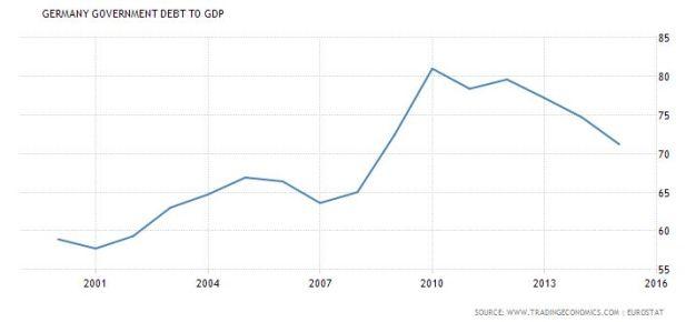 fireshot-screen-capture-450-germany-government-debt-to-gdp-i-1995-2016-i-data-i-chart-i-calendar-www_tradingeconomics_com_germany_government-debt-to-g