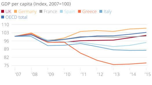 gdp-per-capita-index-2007100-uk-germany-france-spain-greece-italy-oecd-total-chartbuilder-560be7d55f857