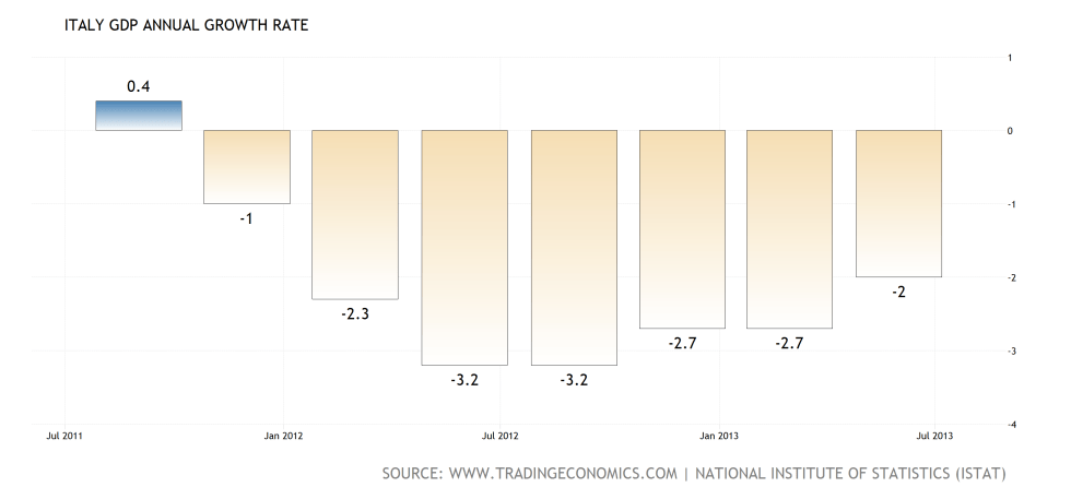italy-gdp-growth-annual4x