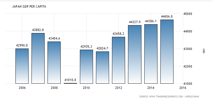 japan-gdp-pro-capita