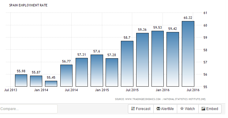 spain-employment-rate