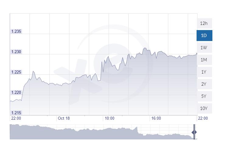 sterlina-dollaro-18-10