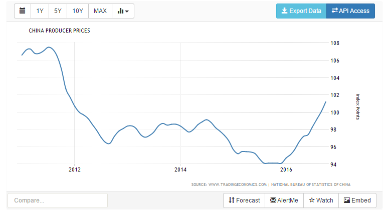 china-industrial-prices