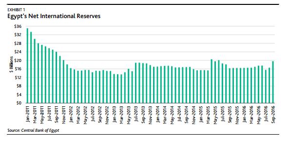 egitto-riserve-valuta