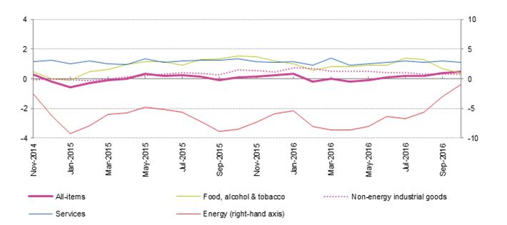 inflazione-euro-area
