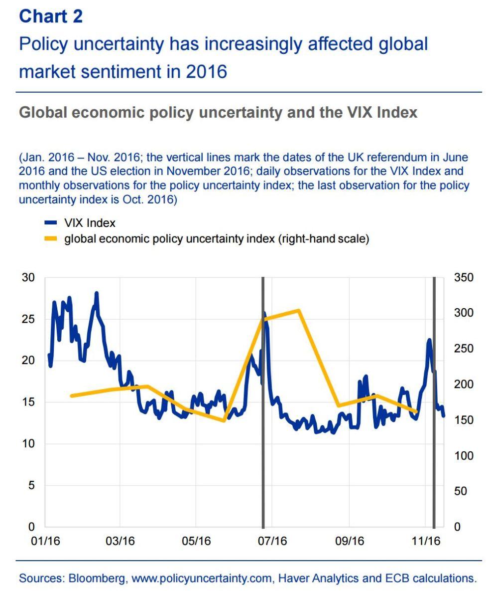 vix-ed-incertezza-politica