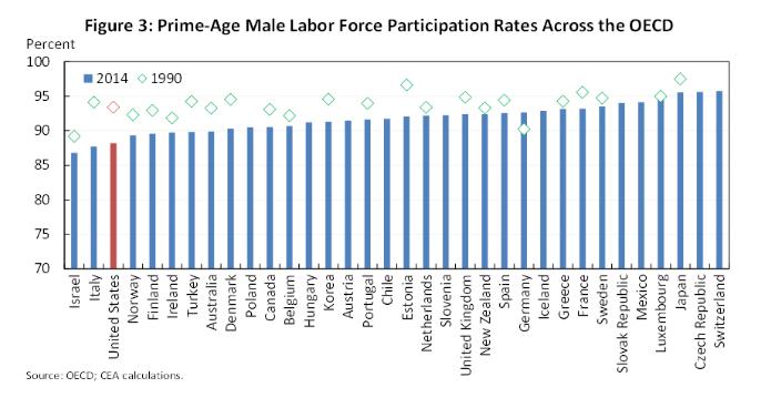 Zerohedge conferma le nostre tesi: l'Italia è stata più efficace degli USA di Obama nel nascondere la reale disoccupazione!