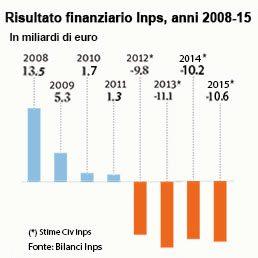 Il certo fallimento dell'INPS causato dall'austerità euroimposta (e dagli immigrati in arrivo), tutto voluto dall'EU. Ecco la prova