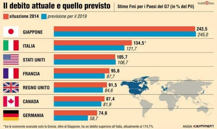 """GIONCO: """"LA FOLLIA DEGLI INTERESSI SUL DEBITO PUBBLICO ITALIANO E IL GIAPPONE"""""""