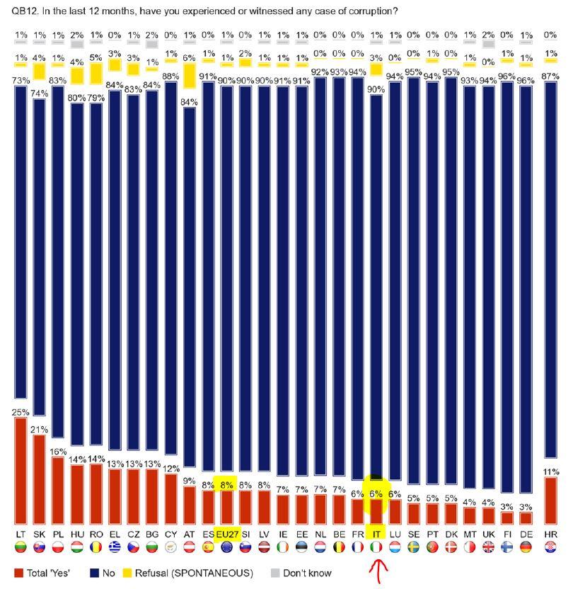 Corruzione Secondo Eurobarometro E Istat Siamo Tra I Meno Corrotti
