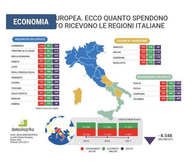 """Il """"sistema Italia"""" spende 40 mln di euro al giorno per UE DEMOSKOPIKA: CIASCUN ITALIANO PER """"SOSTENERE"""" L'EUROPA HA PAGATO IN MEDIA 875 EURO RICEVENDONE SOLTANTO 585."""