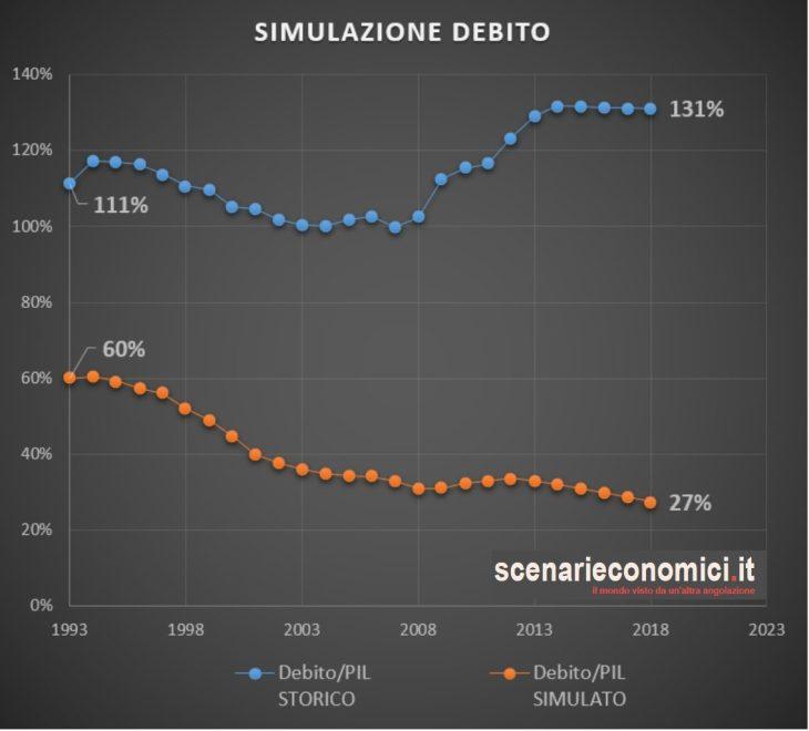 STUDIO ESCLUSIVO: l'Italia ha pagato 3.900 miliardi di interessi dal 1980 (219% del PIL)