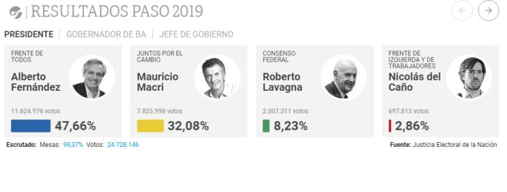 DISASTRO ARGENTINA: Macrì perde alle primarie, crollo della borsa, esplosione dei CDS