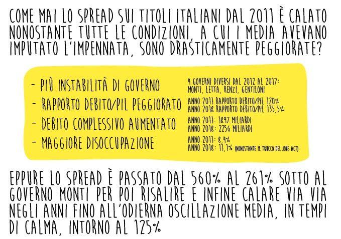 perché lo spread è più basso rispetto ai tempi dell'ultimo Governo Berlusconi?
