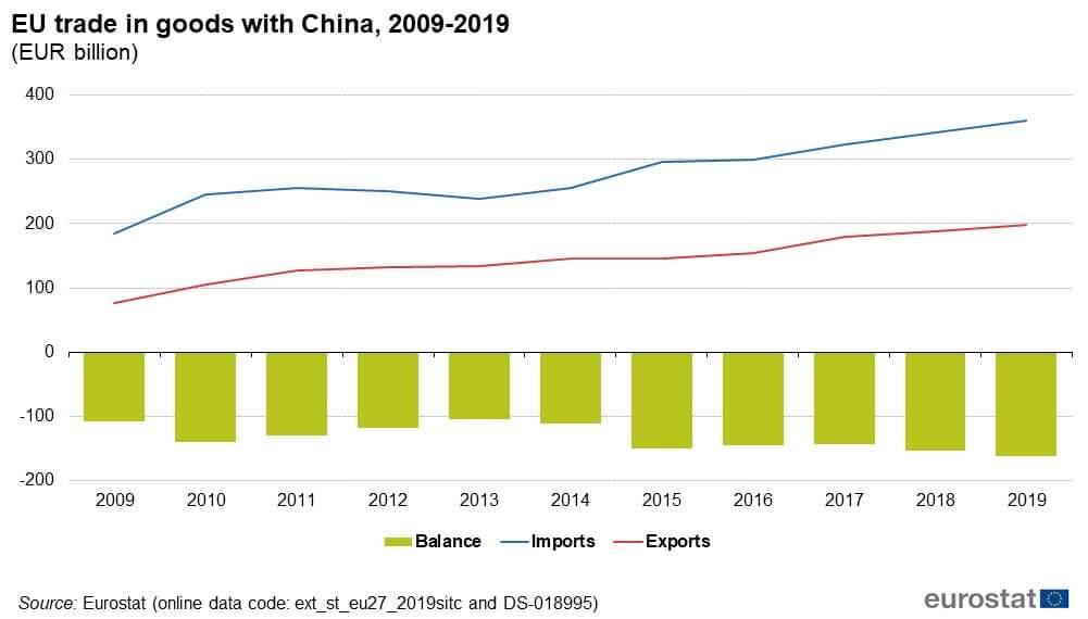 歐盟與中國的貿易平衡,您認為意大利製造如何?