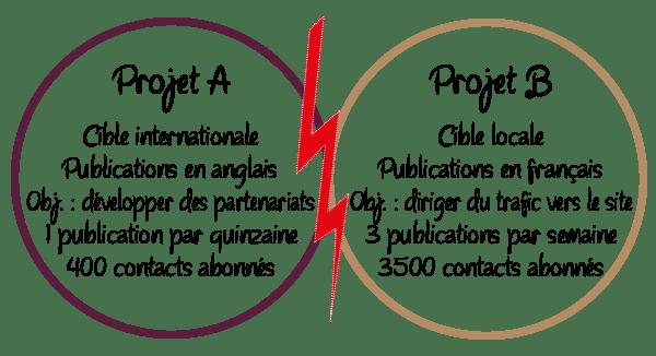 caunaux projets web