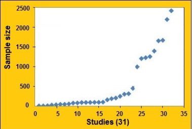 Fig 2 sample size