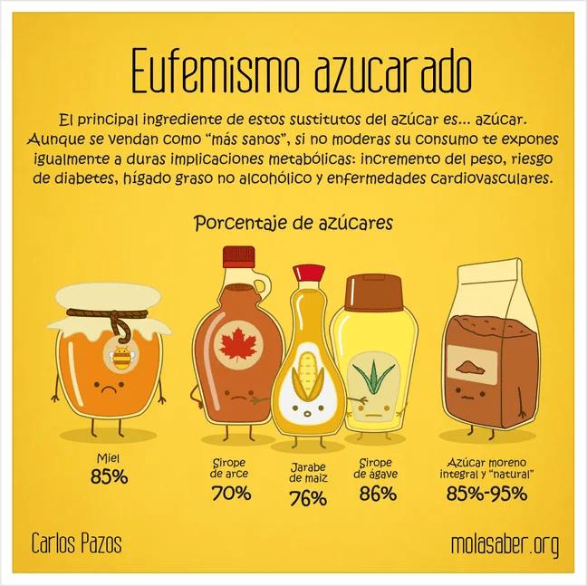 """El principal ingrediente de los """"sustitutos"""" del azúcar es...azúcar. No son más sanos, y tienen implicaciones para la salud."""