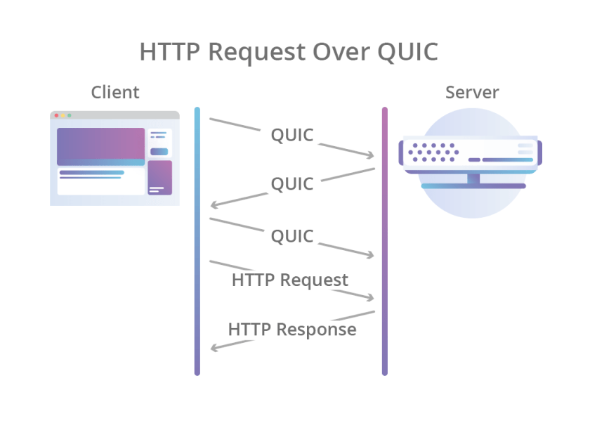 HTTP/3 sobre QUIC