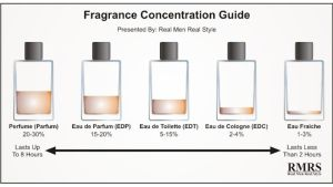 Fragrance Concentration Guide