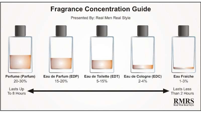 What Do the Different Perfume Concentrations Actually Mean?