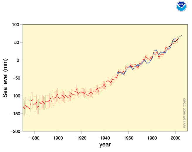 Sea level change from 1870 to 2007