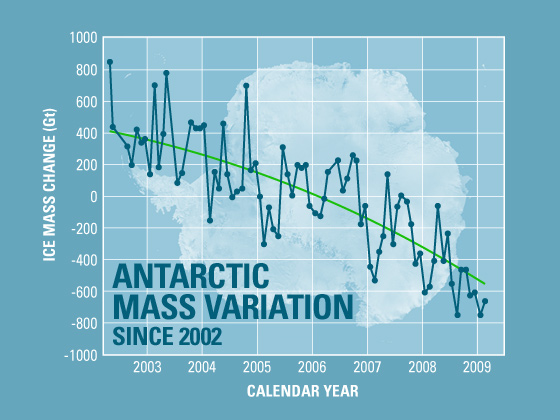 Antarctic Mass Variation, 2002-2009